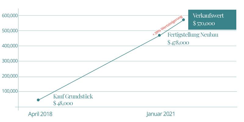 Visualisierung der Wertsteigerung einer Immobilie in Cape Coral